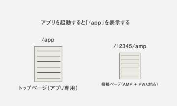 WordPressでAMP + PWA(プログレッシブ ウェブアプリ)を実装する方法を模索しながら、今はこうやっています